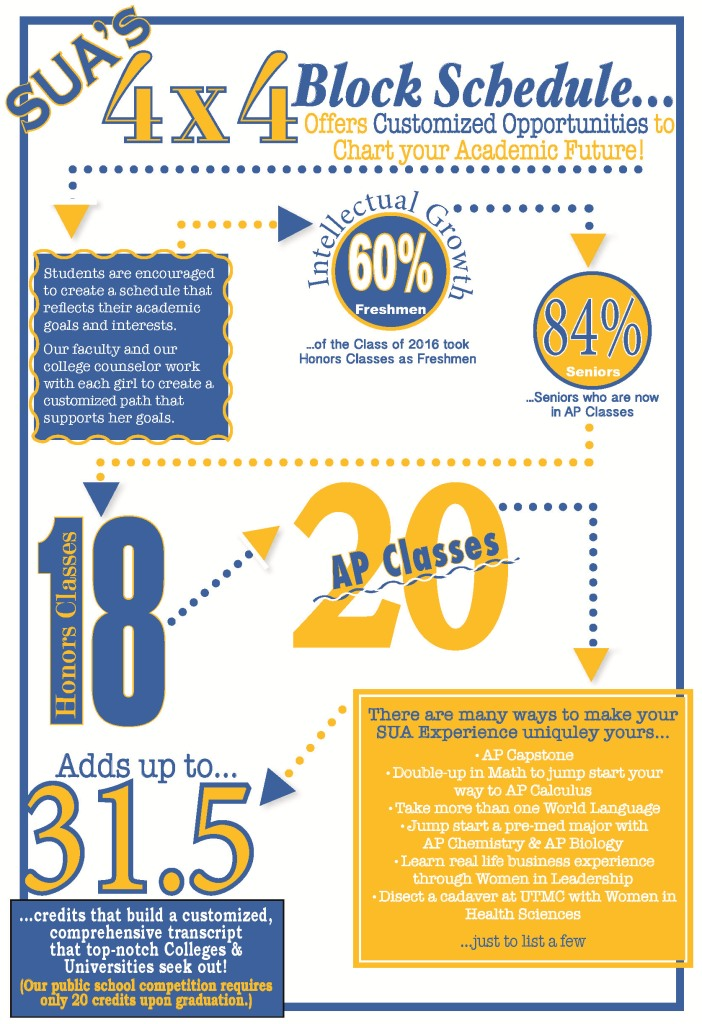 block scheduling at sua gives our students an academic edge students take four classes during the fall semester and four different classes during the
